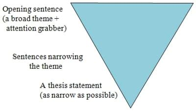 Guidelines in writing a good essay